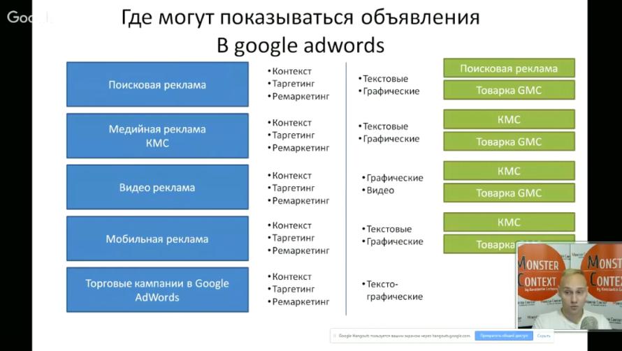 Мастер Класс по Google Adwords (День1): Пошаговая инструкция на поиске - Где могут показываться объявления в Google AdWords