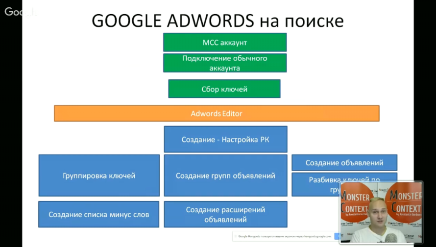 Мастер Класс по Google Adwords (День1): Пошаговая инструкция на поиске - Google Adwords на поиске