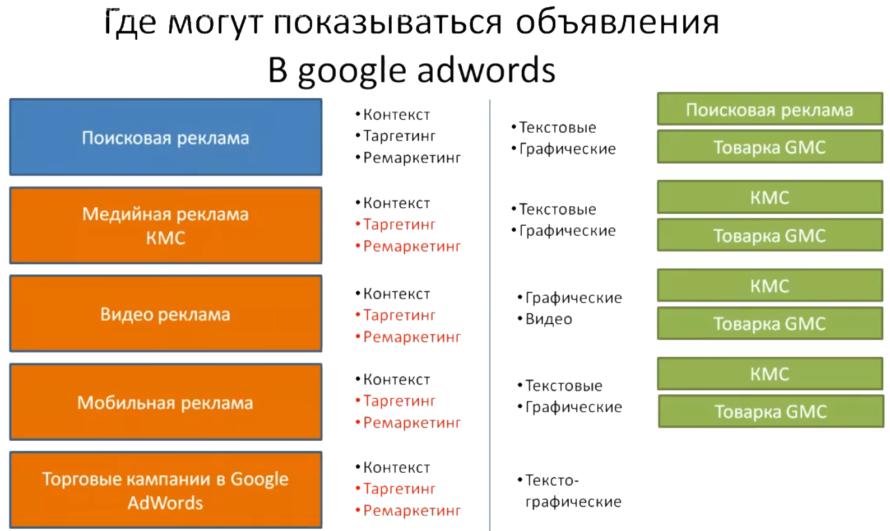 Настройка Google AdWords (День 2): таргетинг, КМС, GMC, YT реклама - Где могут показываться объявления в Google AdWords