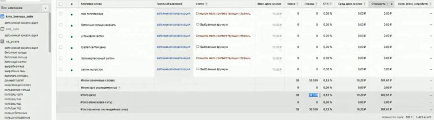 Настройка Google AdWords (День 2): таргетинг, КМС, GMC, YT реклама - 38 кликов, 30 тысяч показов и в ключах, и в местах размещения