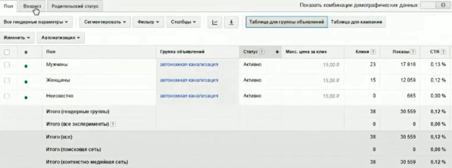 Настройка Google AdWords (День 2): таргетинг, КМС, GMC, YT реклама - Мужчины/Женщины.