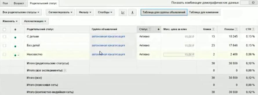 Настройка Google AdWords (День 2): таргетинг, КМС, GMC, YT реклама - Родительский статус.