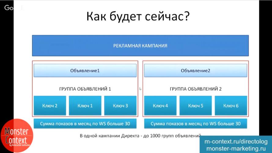 Группировка слов в Яндекс Директ - Как будет сейчас