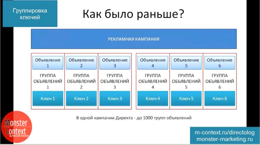 Группировка слов в Яндекс Директ - Как было раньше